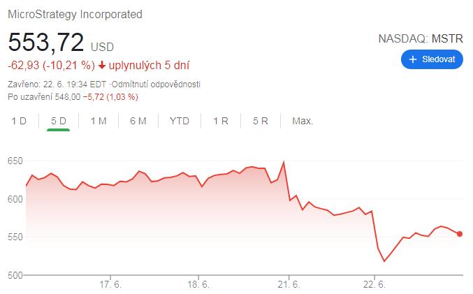 Microstrategy nakoupila BTC a akcie klesají