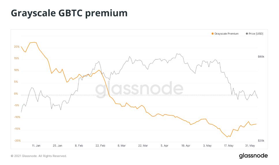 Prémie GBTC zůstává záporná, což naznačuje, že sentiment ohledně cen Bitcoinu je stále nízko?
