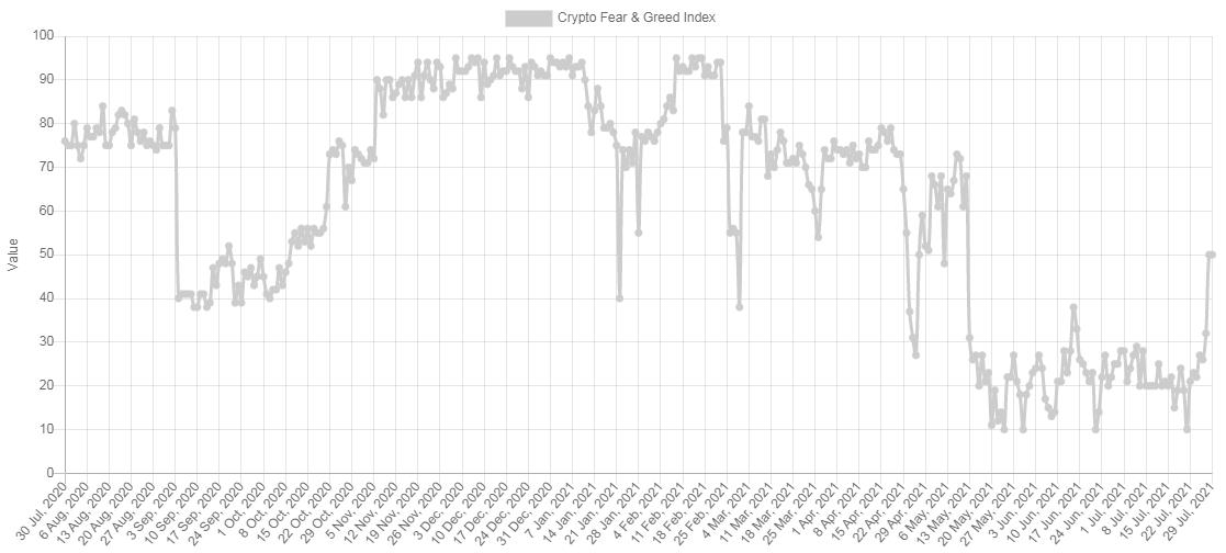 Poprvé od 12. května je bitcoinový index strachu a chamtivosti neutrální