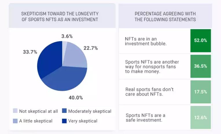 Průzkum ukazuje, že 3 ze 4 sportovních fanoušků jsou skeptičtí ohledně dlouhověkosti investic do NFT
