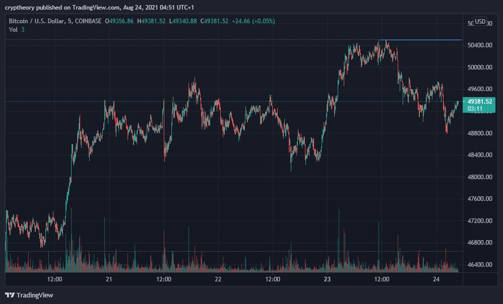 Co očekávají tradeři, když se cena Bitcoinu vrátila na úroveň 50 000 dolarů?